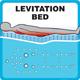 Levitation-Bed-Massage-Passion-Spas